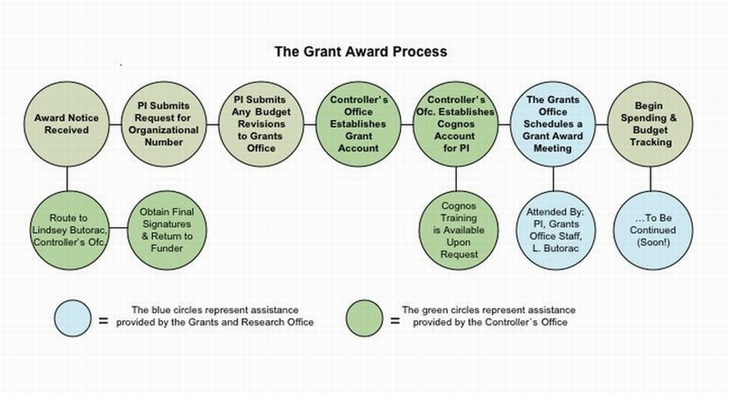 Technology Management Image: Post-Award Grant Management