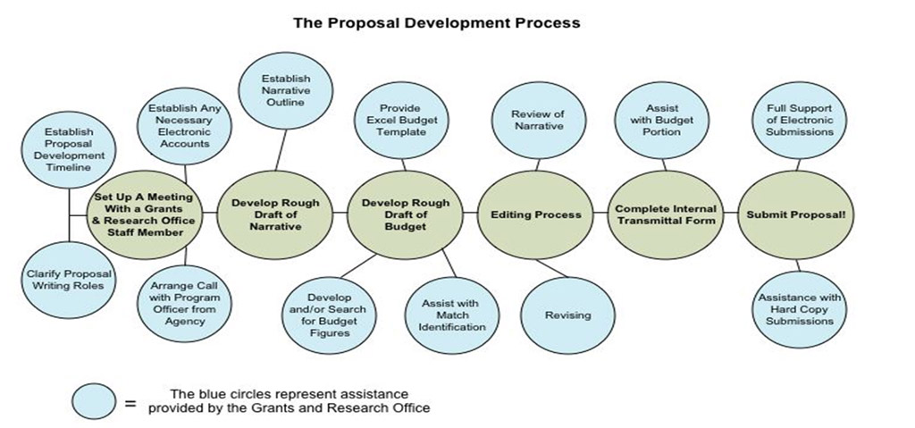 Proposal Development  Nmu Grants And Research